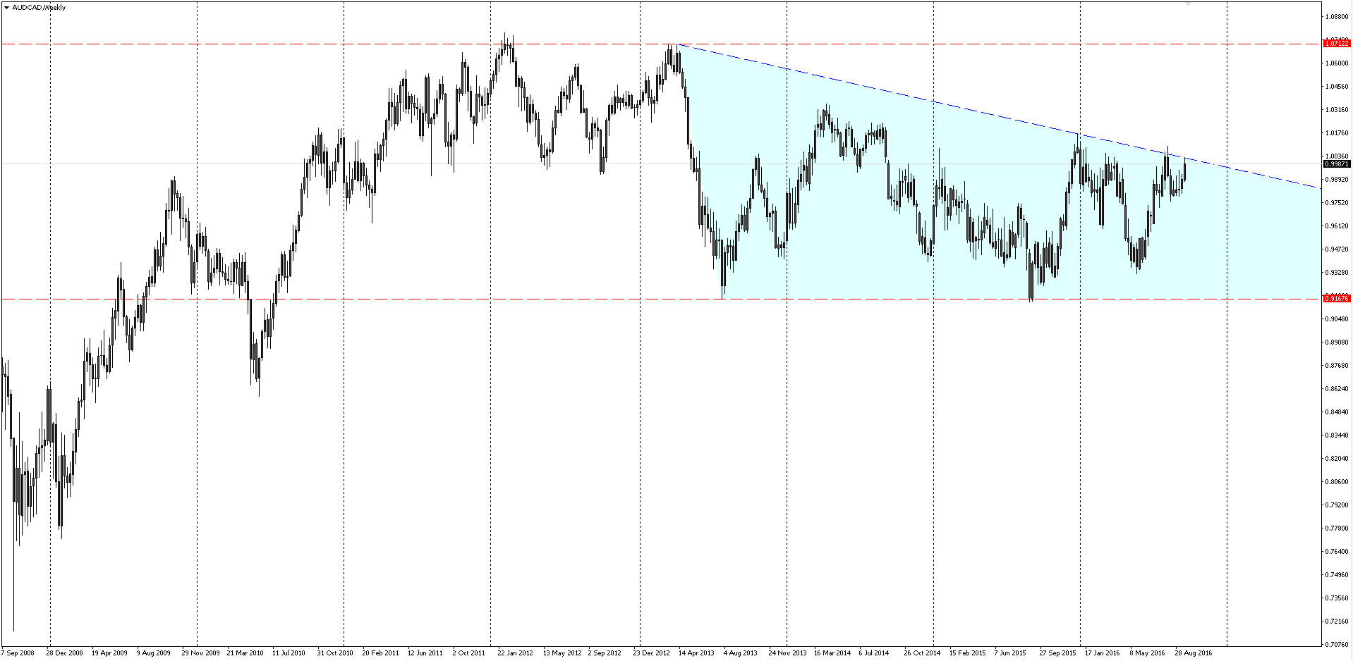 AUDCAD Weekly