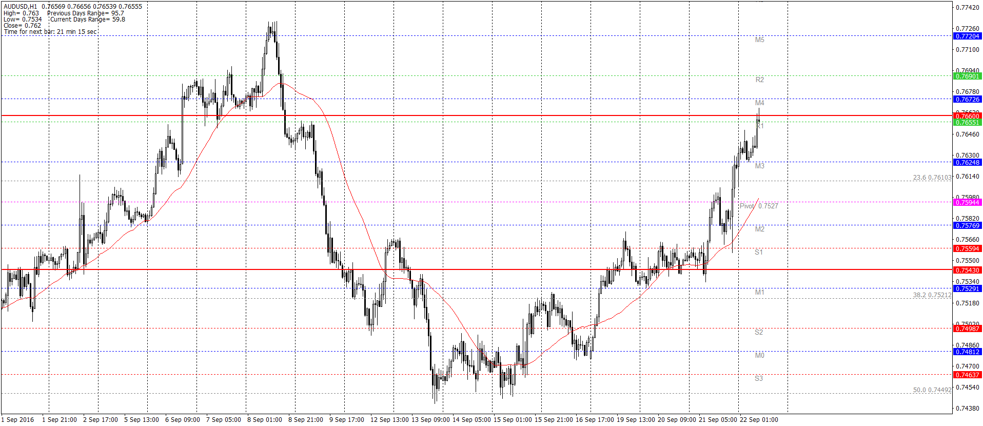 AUD/USD H1