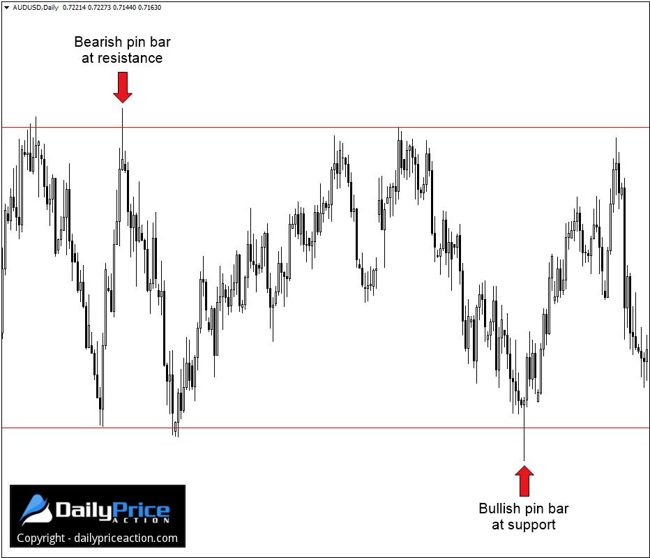 bullish-and-bearish-pin-bars