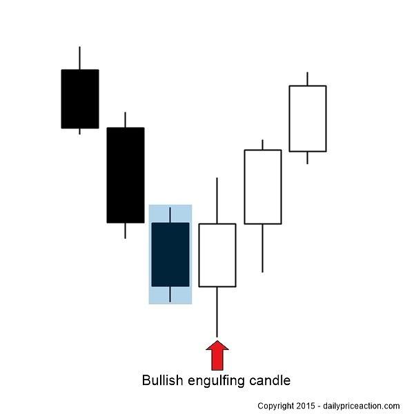 Bullish-engulfing-candle