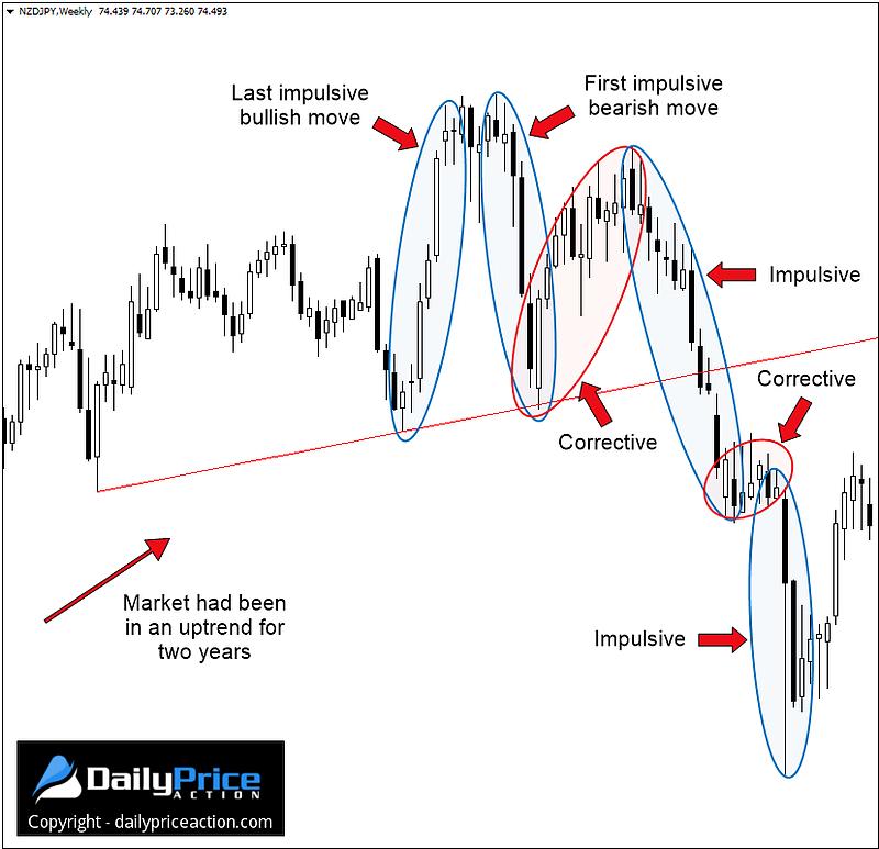 corrective-and-impulsive-reversal-pattern
