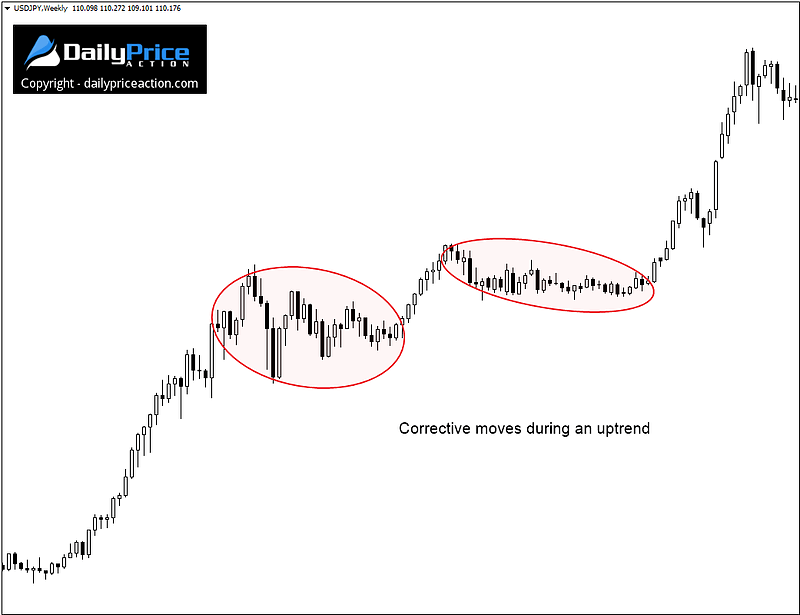 corrective-moves-in-uptrend