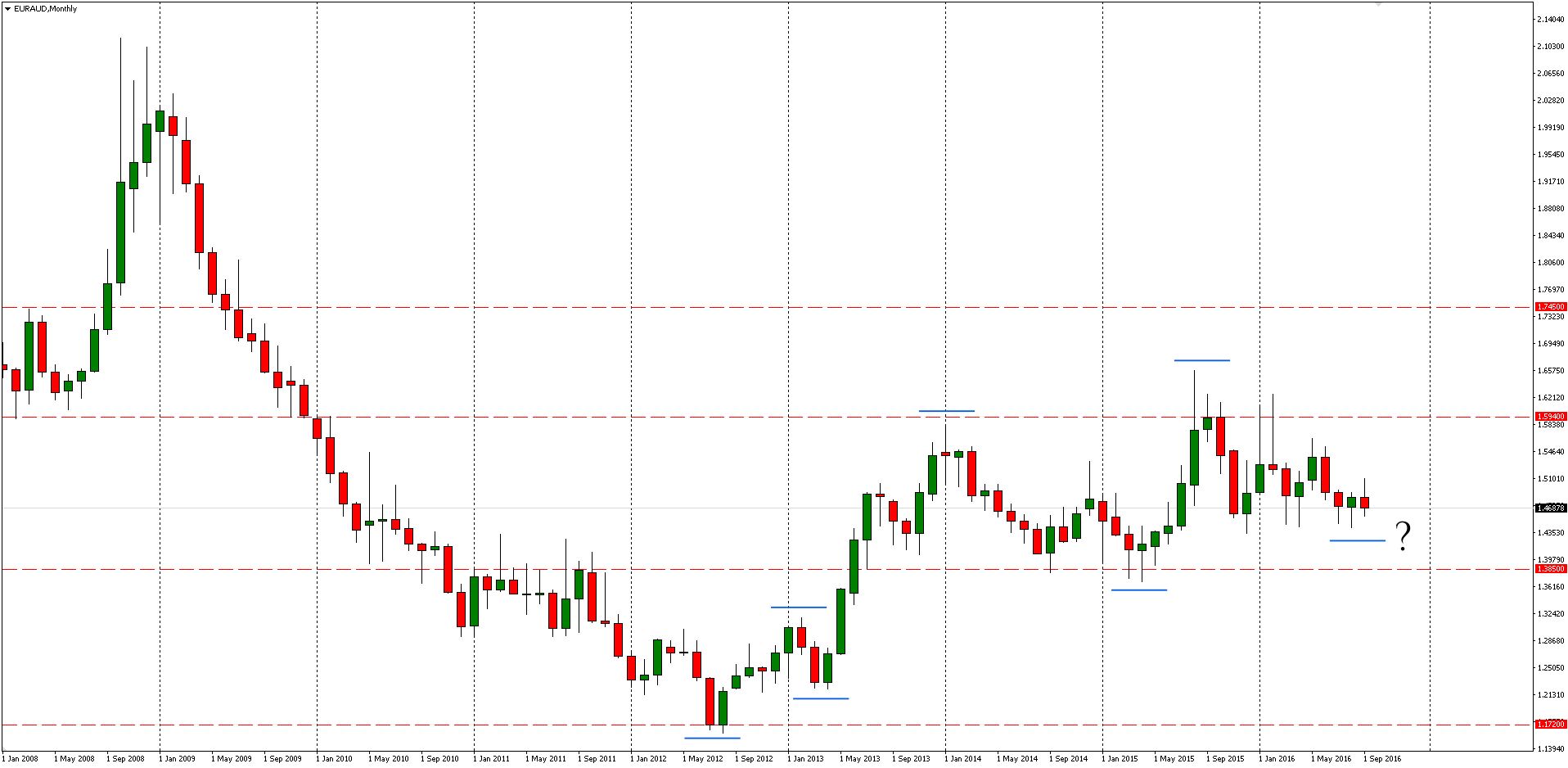EURAUD Monthly