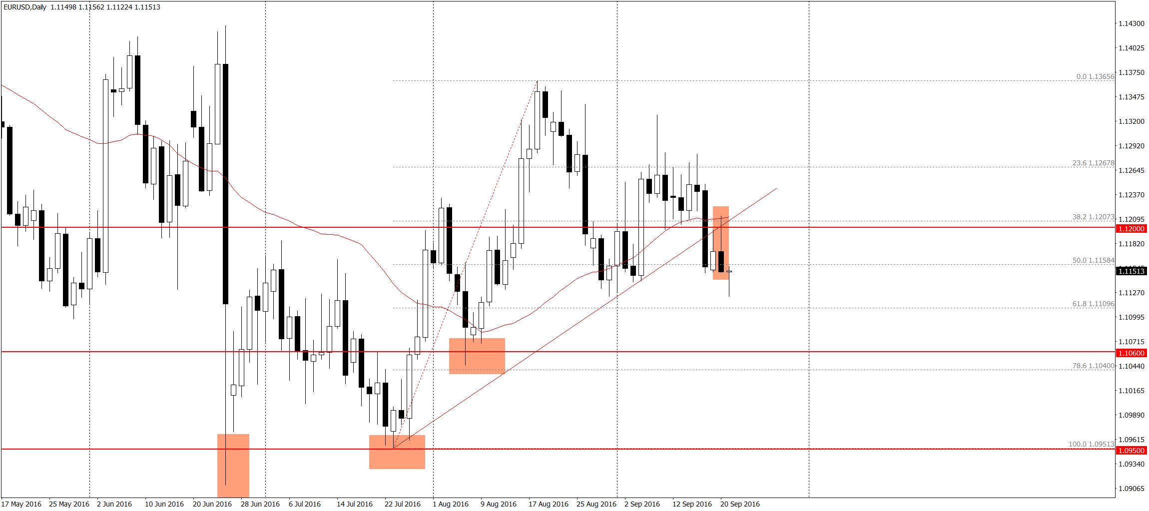 EUR/USD D1 - na razie bez większych zmian, nadal czekamy na rozwój zakładanego wczoraj scenariusza
