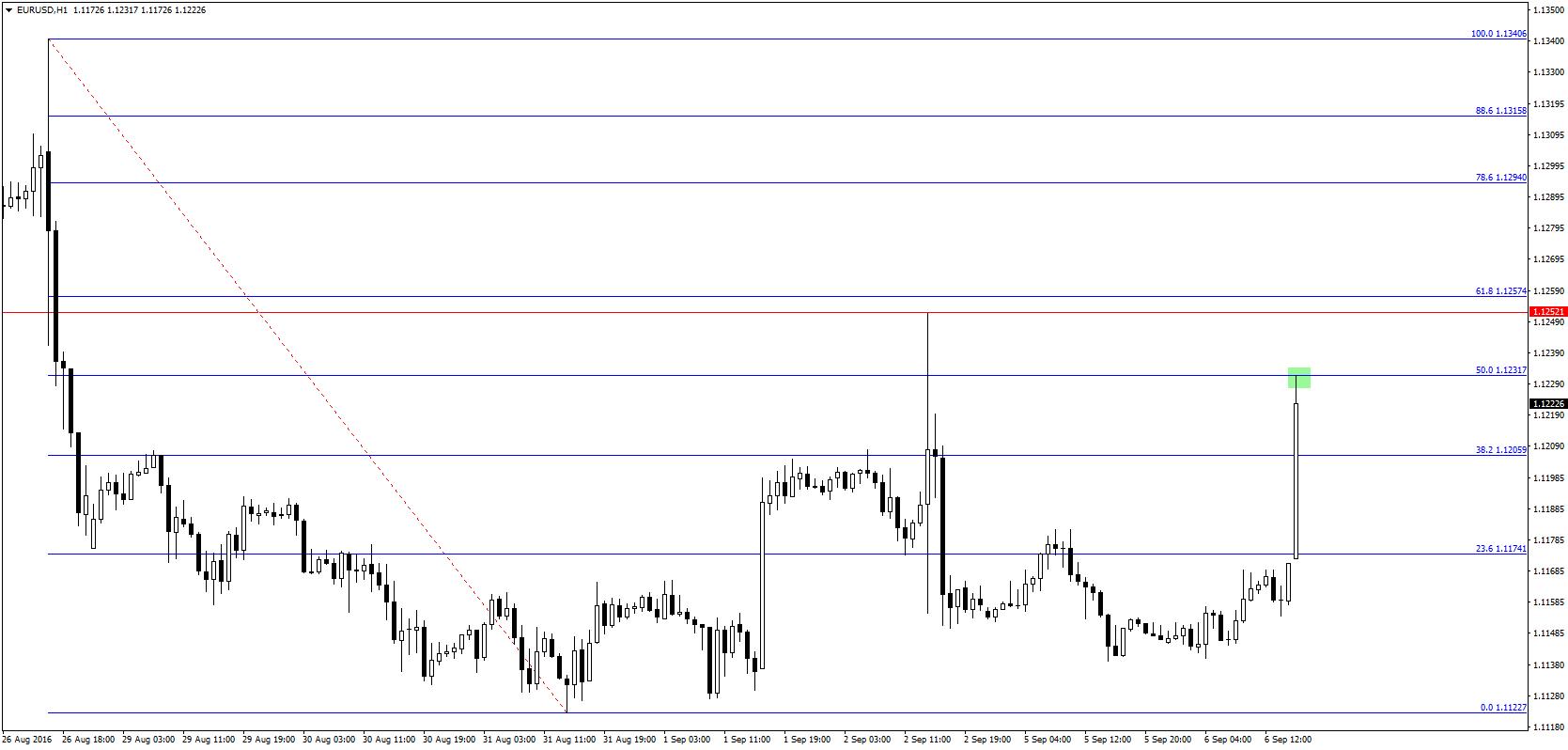 EUR/USD ponownie przetestowało (tym razem co do pipsa) zniesienie 50%. Poza tak skonstruowanym oporem (który prawdopodobnie jeszcze dziś zostanie pokonany) kolejny znajduje się na ostatnim lokalnym szczycie (czerwona linia).