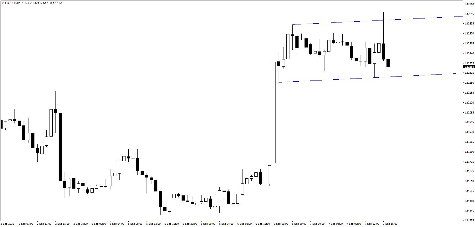 EUR/USD po wczorajszych wzrostach pozostaje w szerokim kanale bocznym