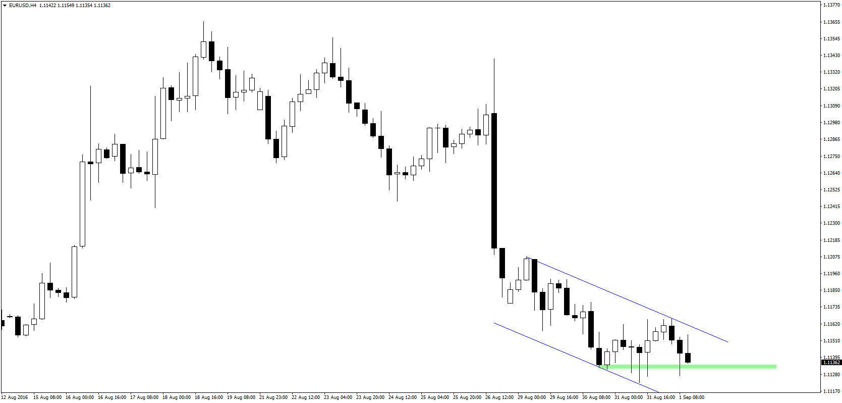 EUR/USD pozostaje w kanale spadkowym, po raz kolejny zbliżając się do strefy wsparcia w okolicy 1,1130.