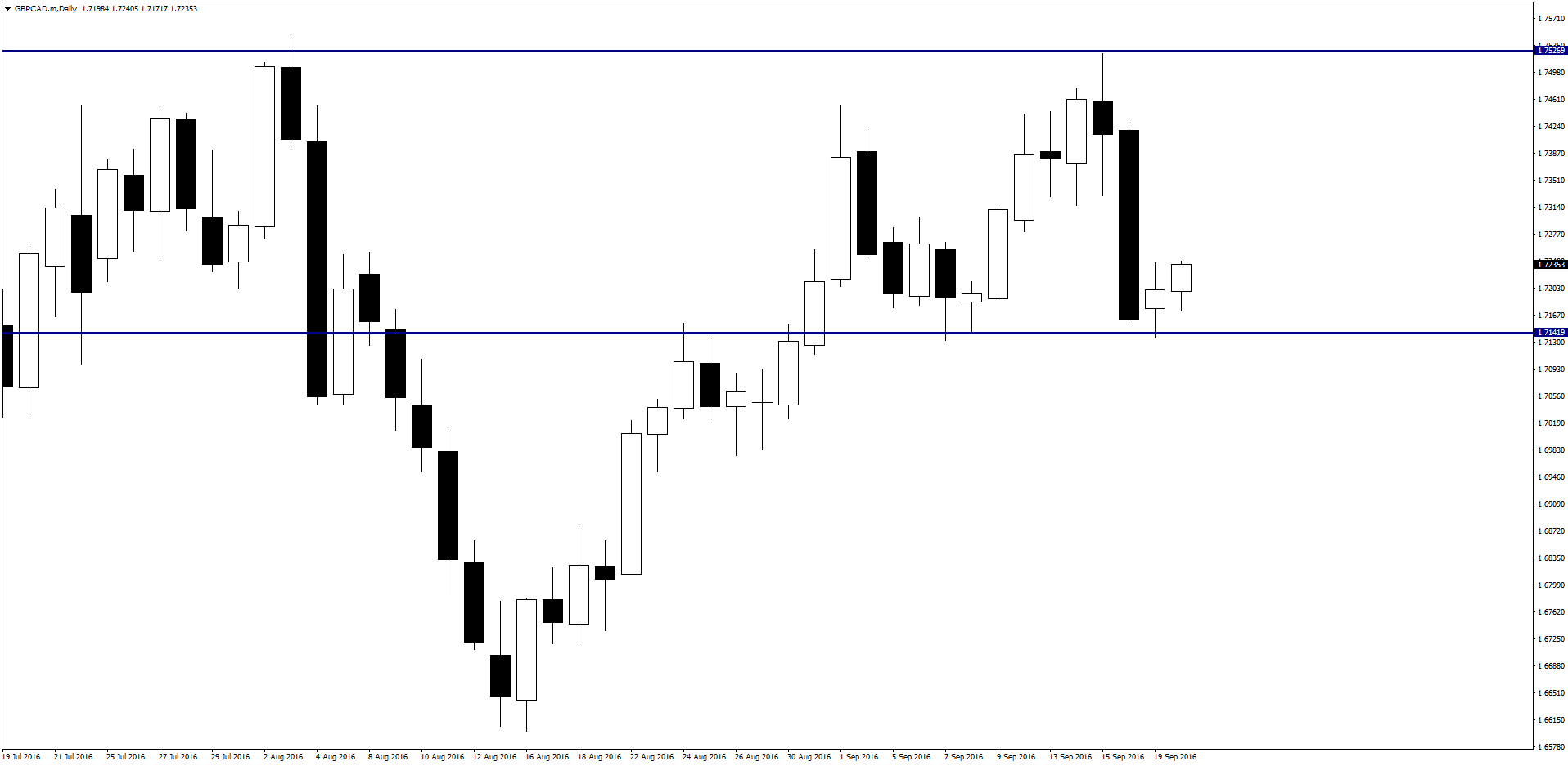 gbpcad-mdaily-9-20-2016