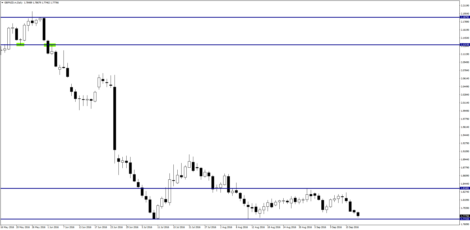 gbpnzd-mdaily-9-20-2016