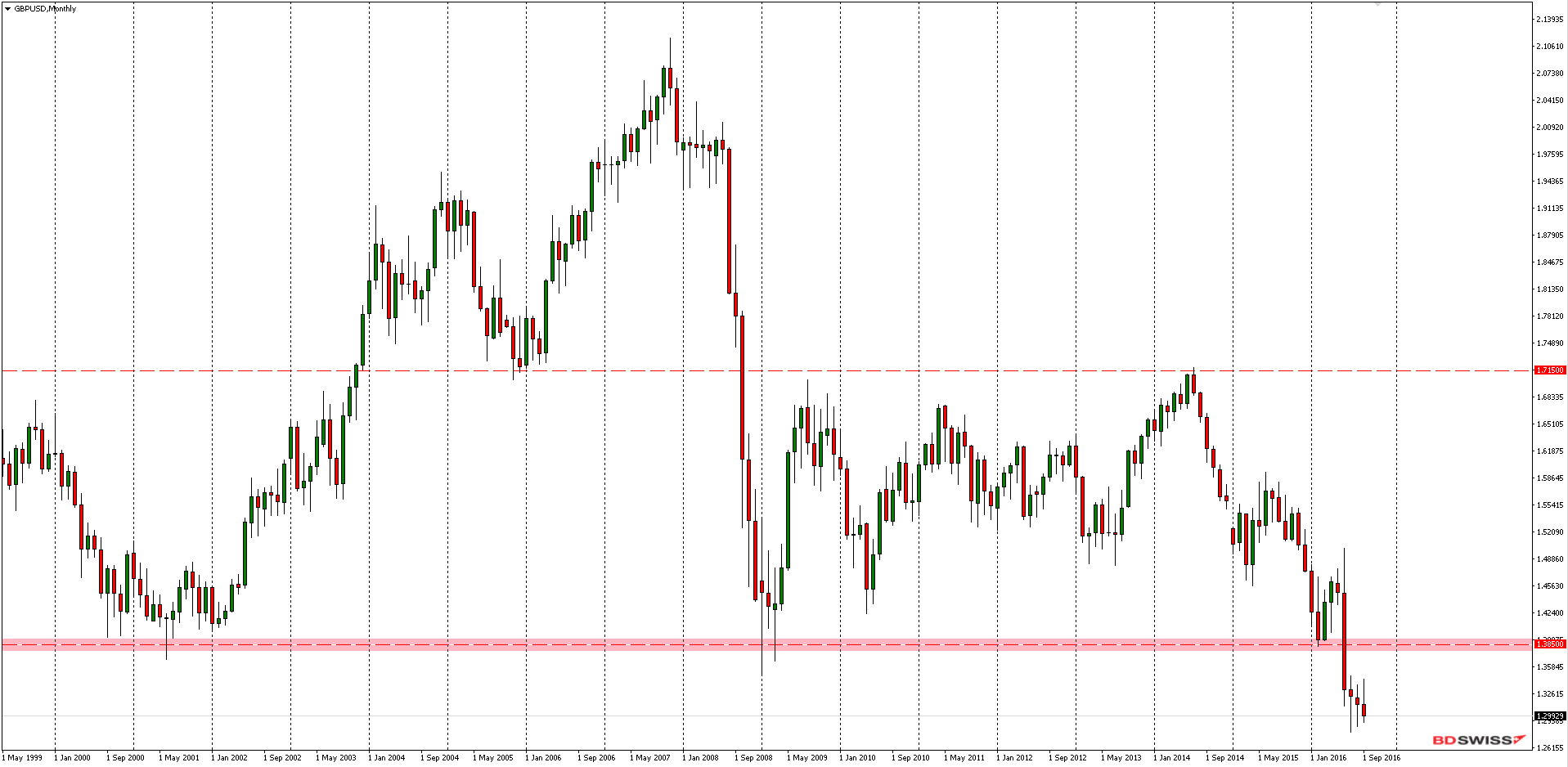 GBPUSD Monthly