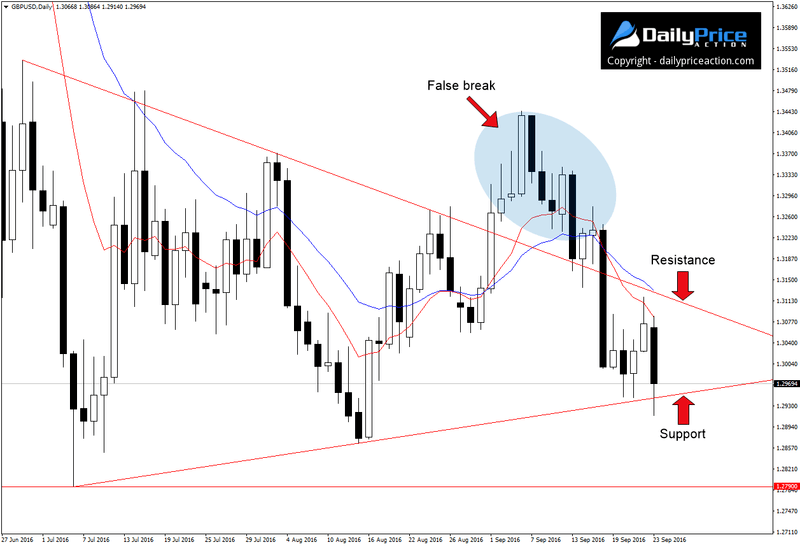 gbpusd-false-break