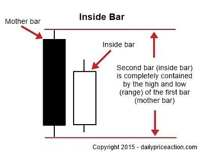 inside-bar-characteristics