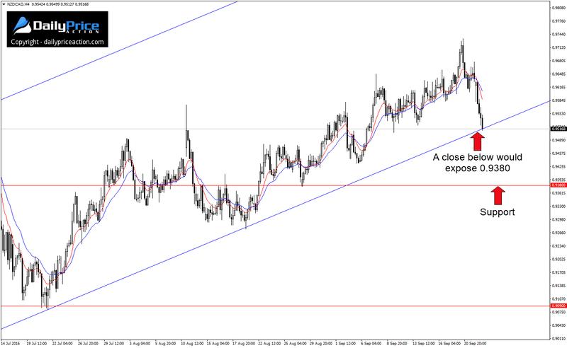 NZD/CAD H4 – zamknięcie pod linią trendu otworzy drogę w kierunku 0.9380 (poziom wsparcia zaznaczony strzałką).