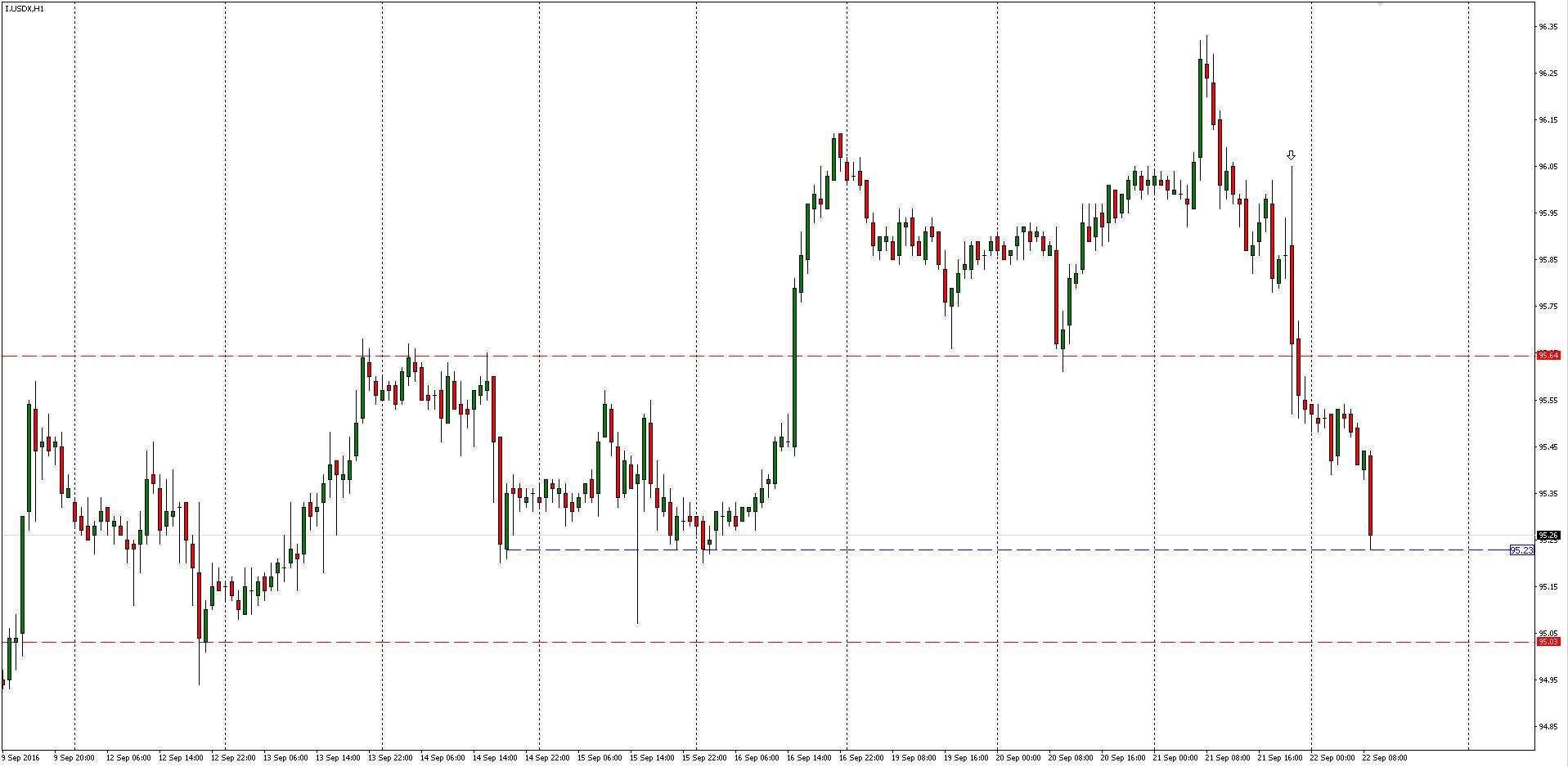 US Dollar Index H1