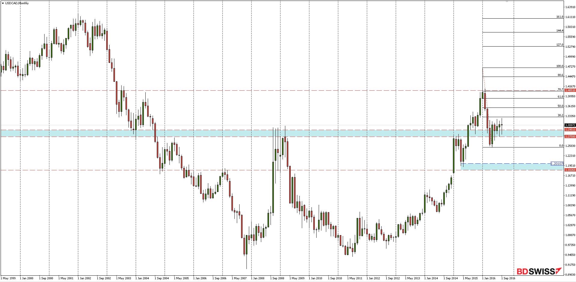 USDCAD Monthly