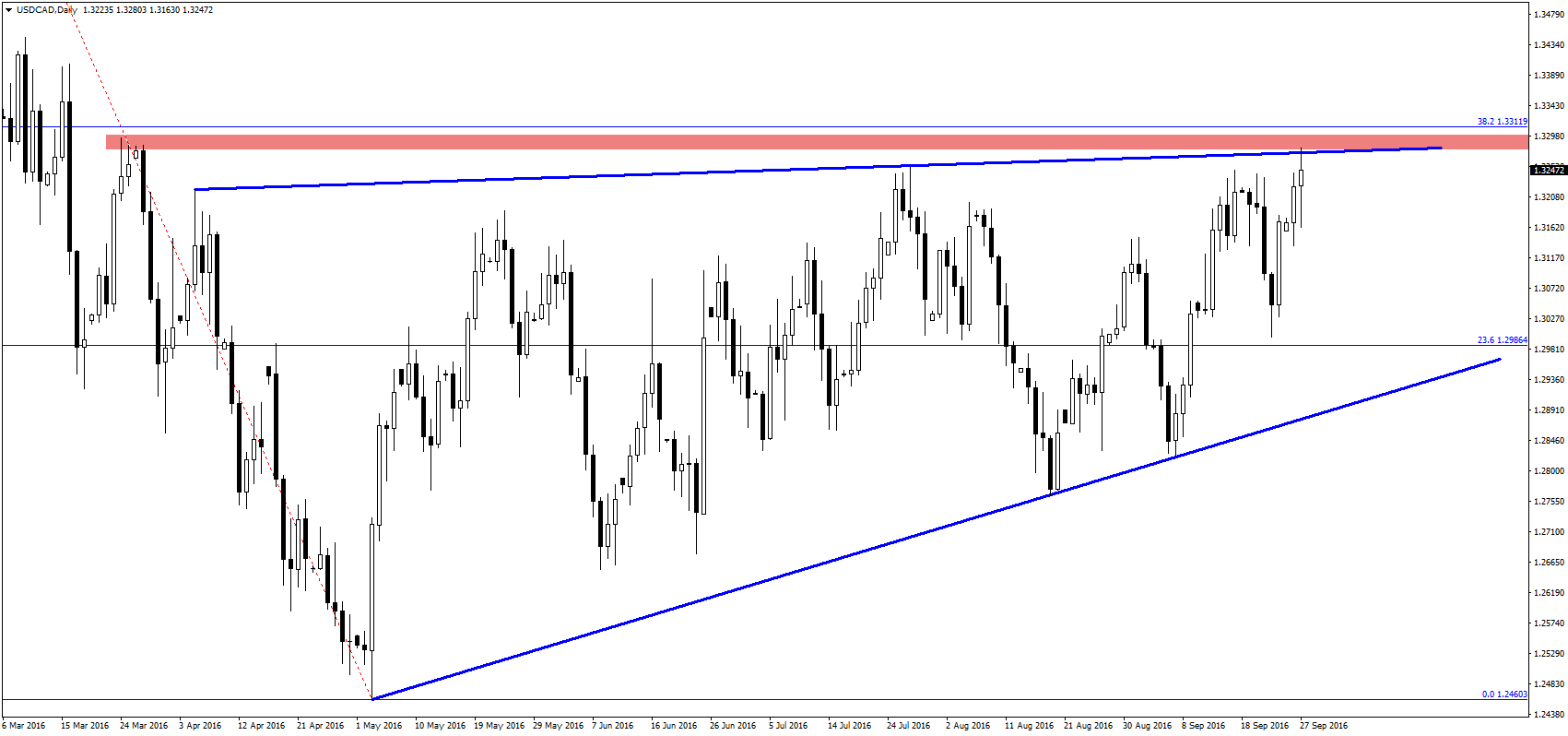 usdcaddaily-2