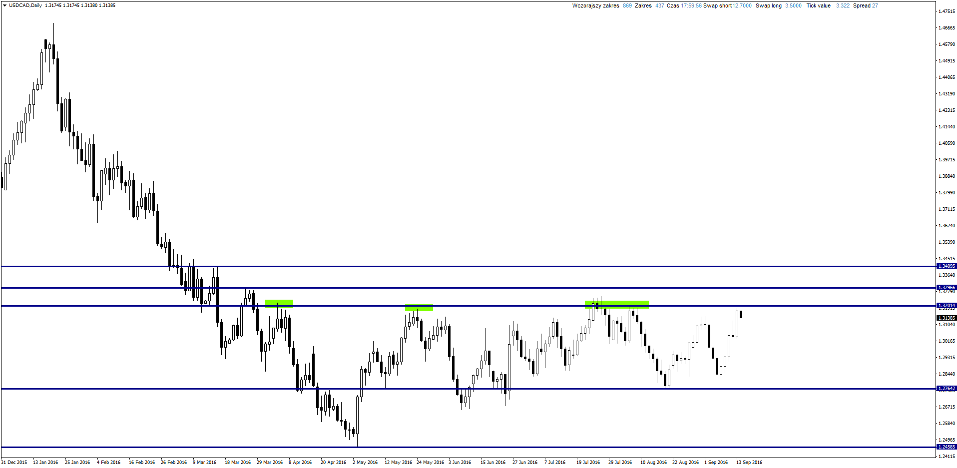 USDCADDaily 9 14 2016