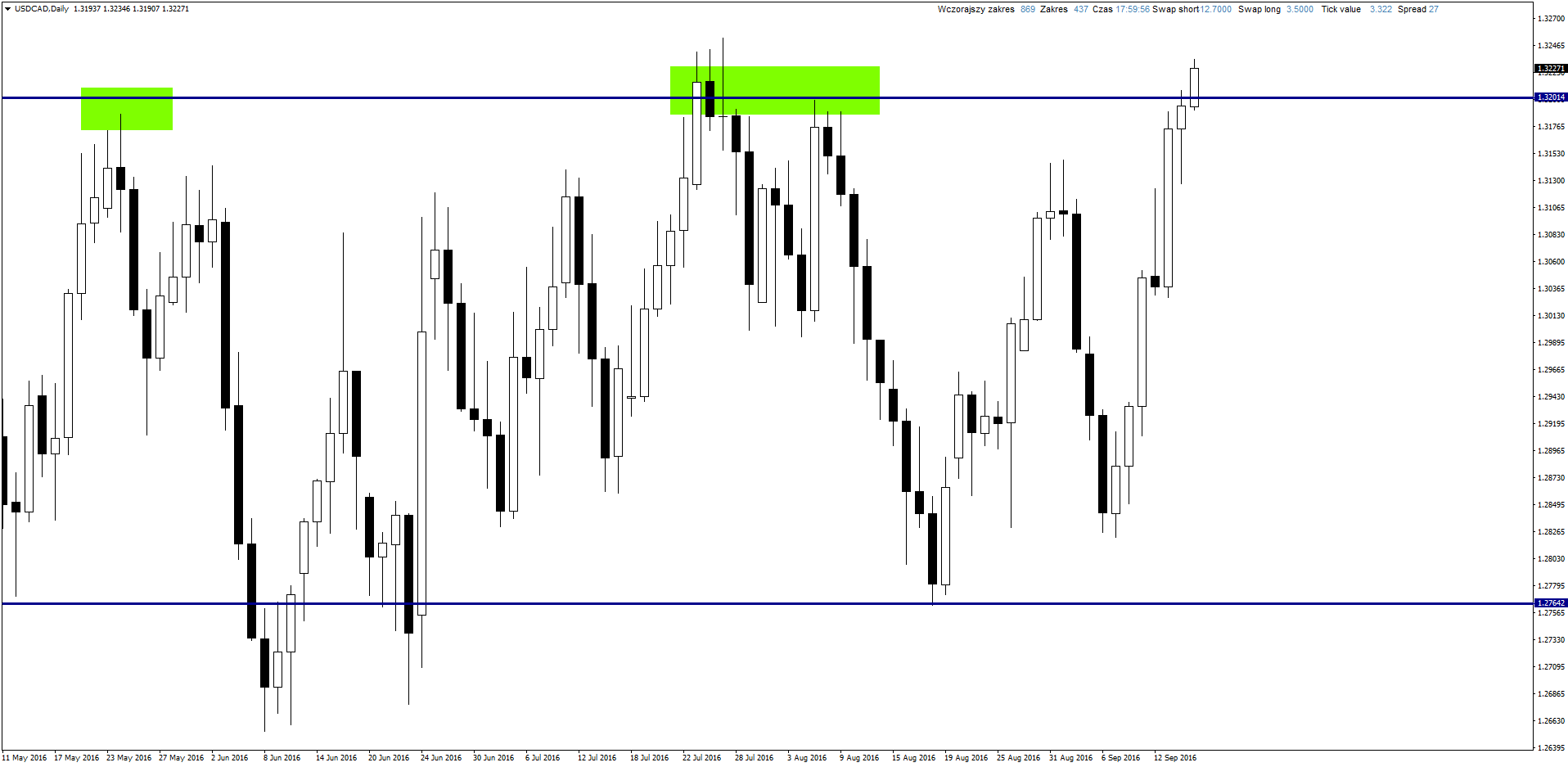 USDCADDaily 9 15 2016