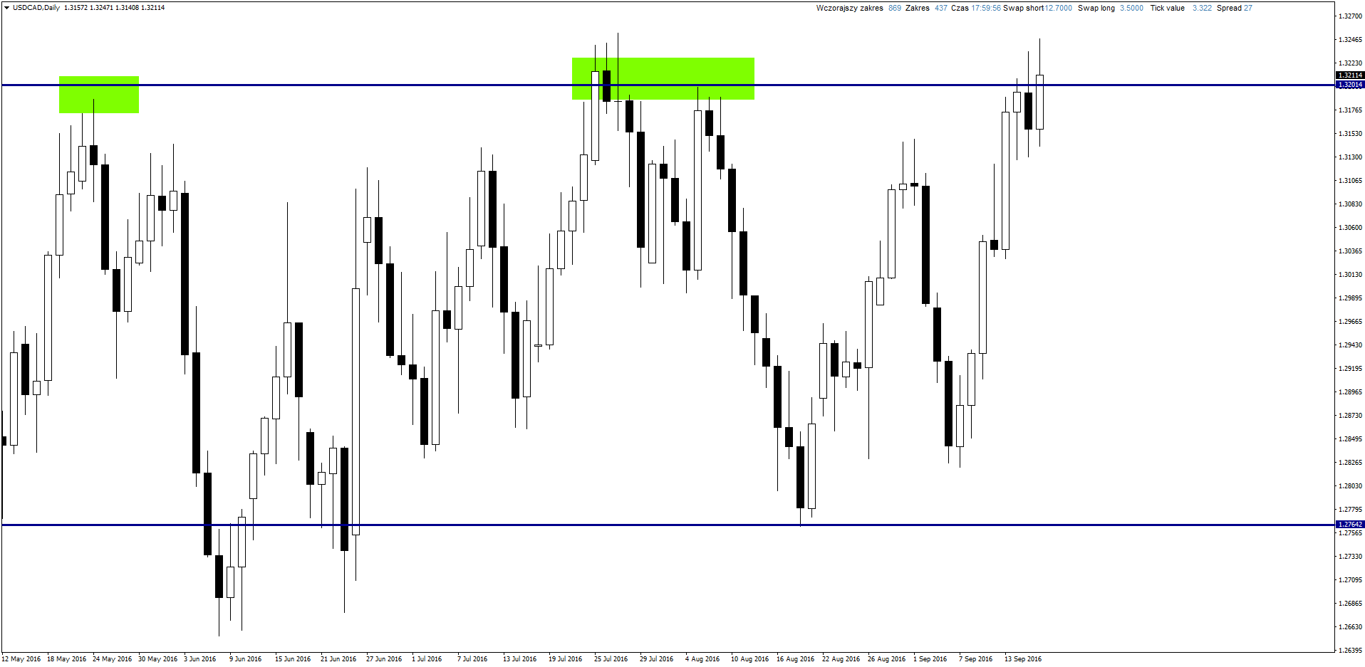 usdcaddaily-9-18-2016