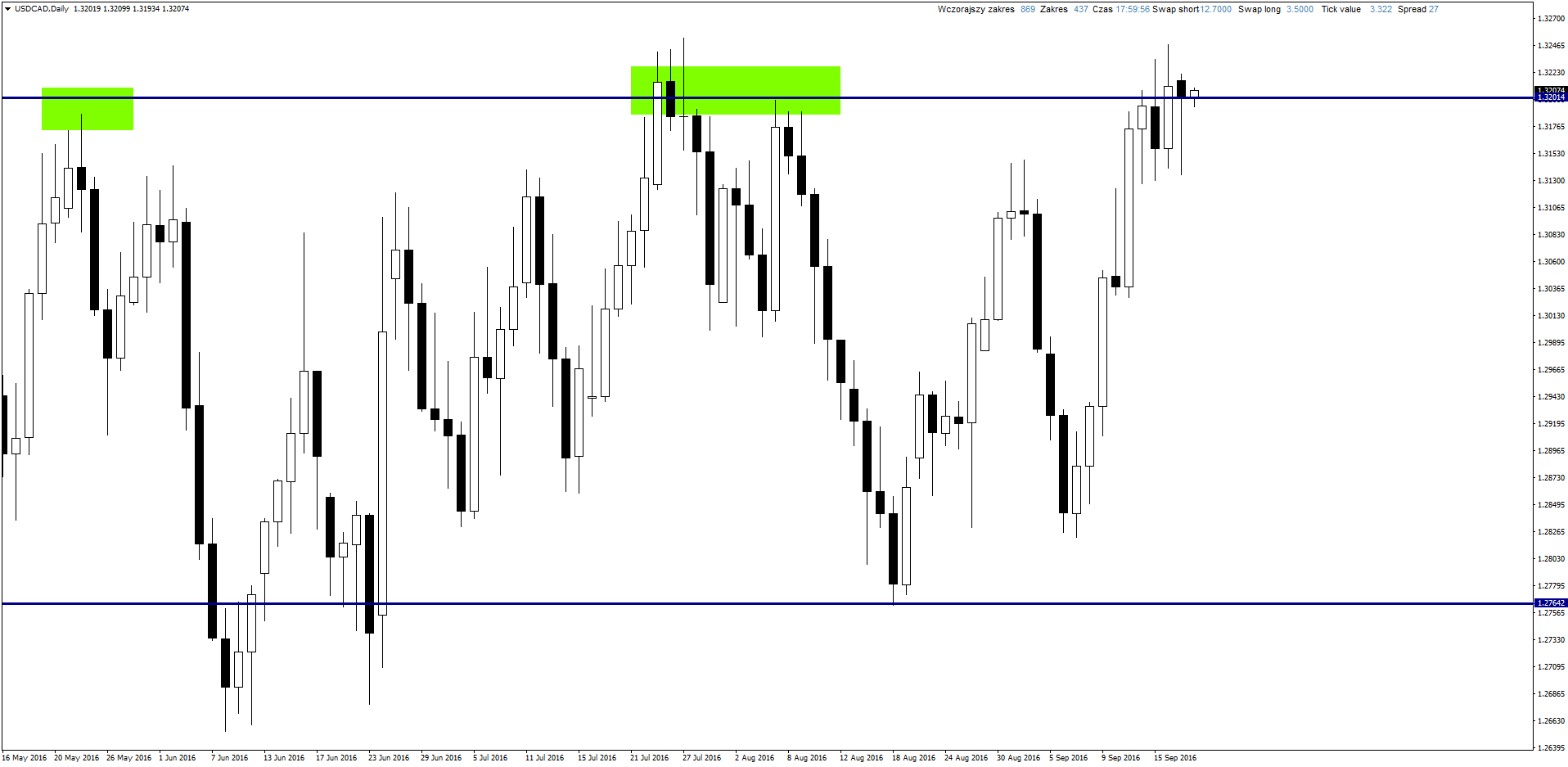 usdcaddaily-9-20-2016