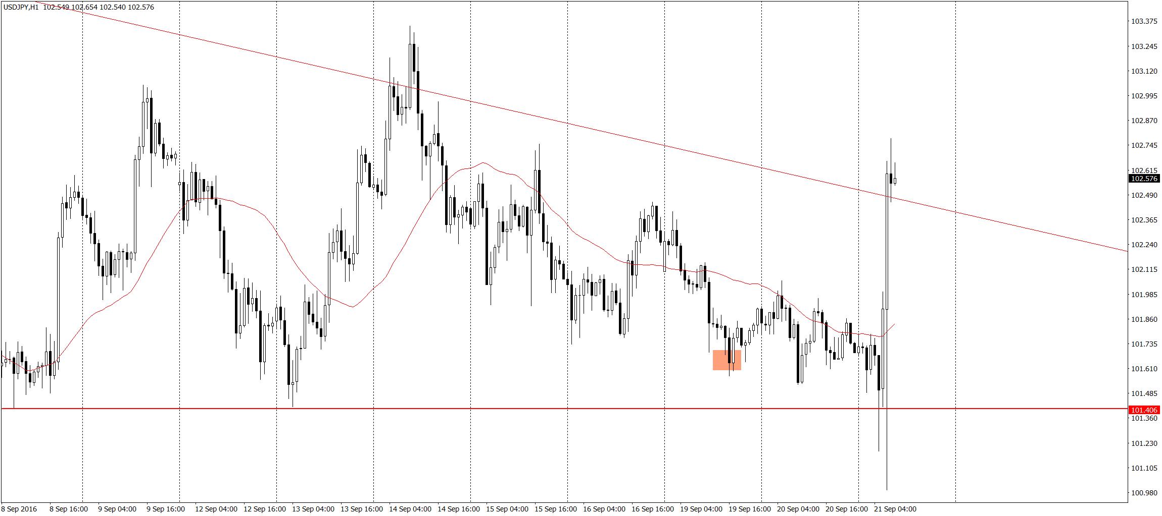 USD/JPY H1