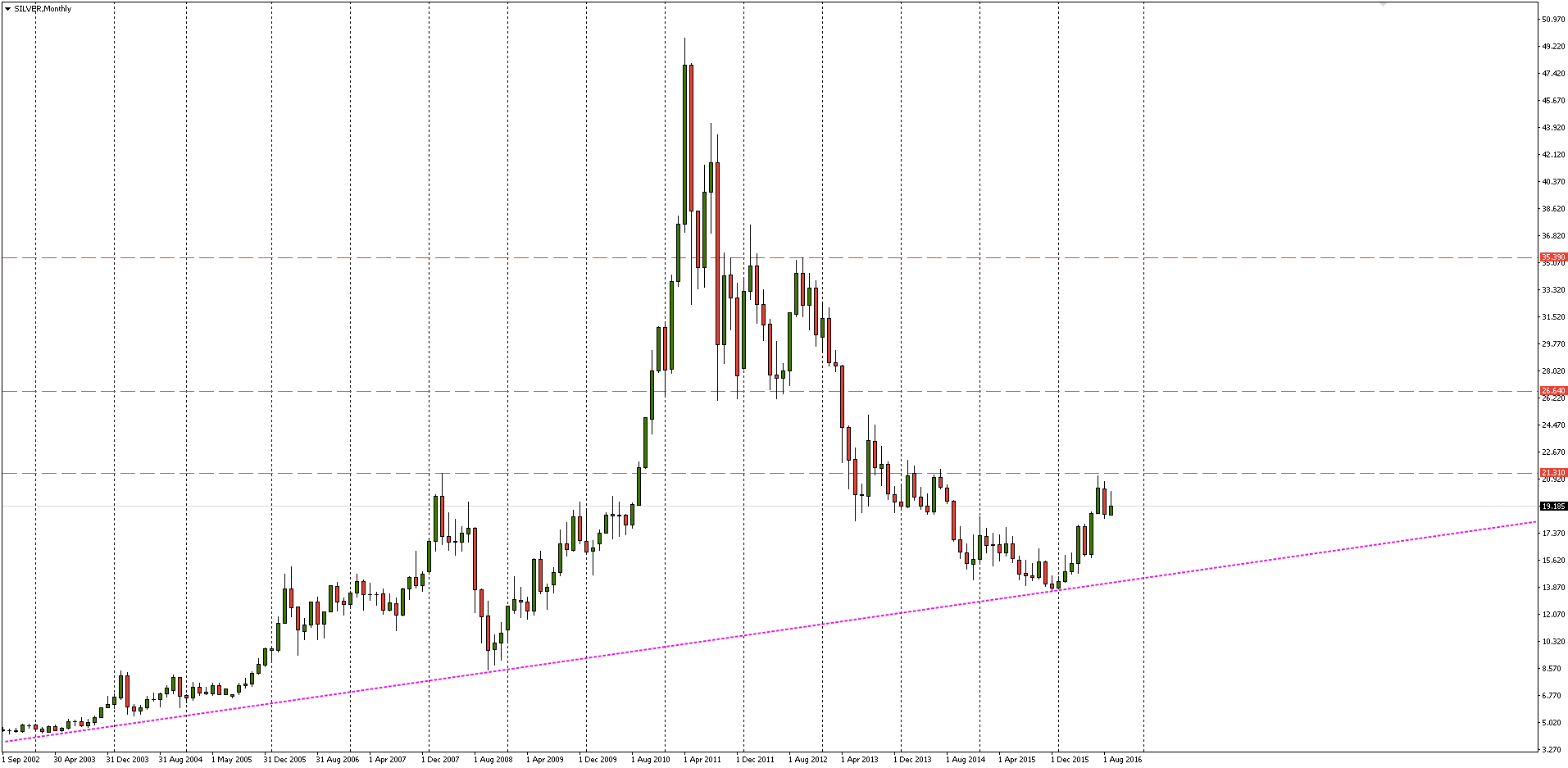 SILVER Monthly