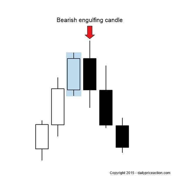 bearish-engulfing-bar