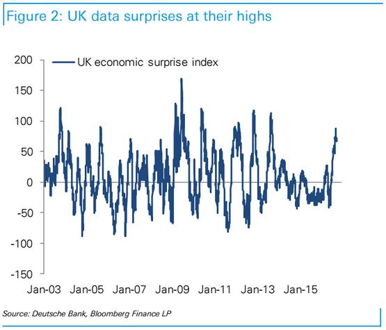 Indeks zaskoczenia dla gospodarki Wielkiej Brytanii znajduje się na wielotygodniowych szczytach.