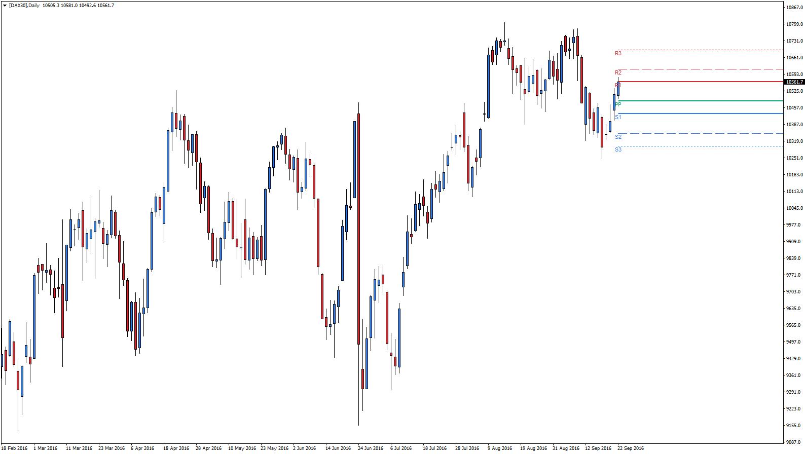 dax30-d1-admiral-markets-as