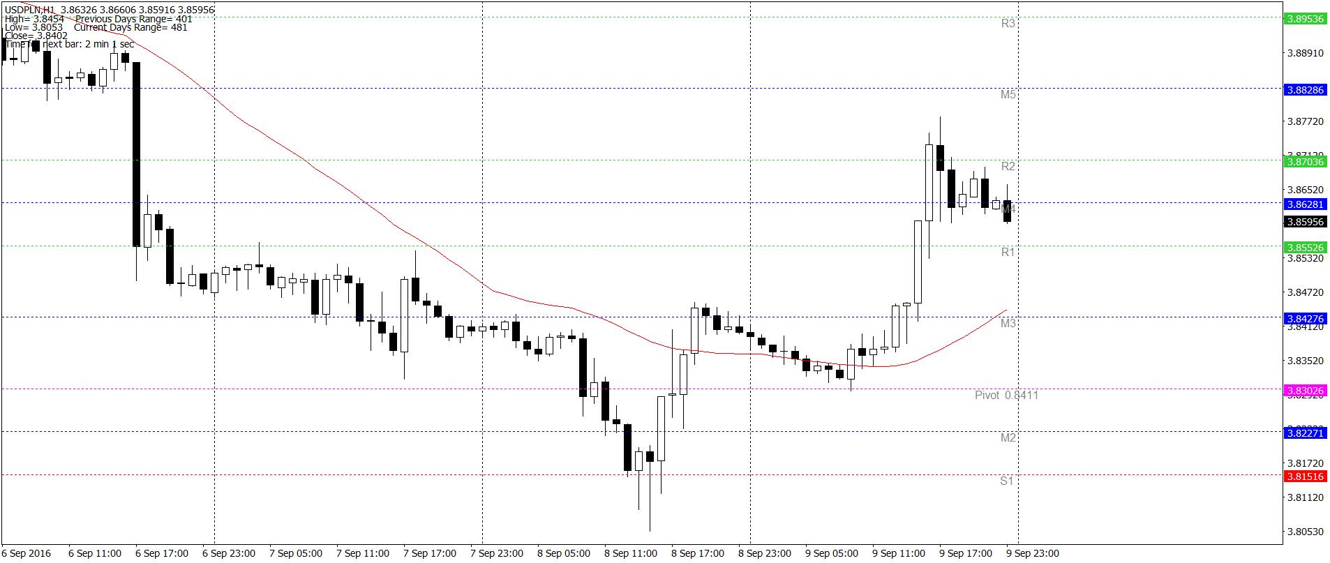 USD/PLN H1