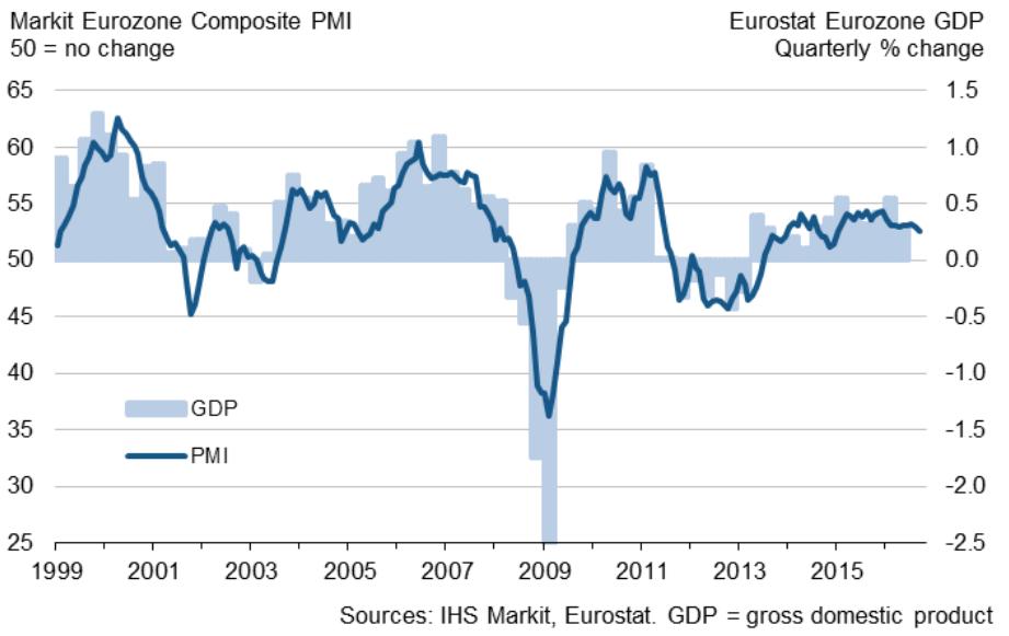 PMI w strefie EUR. Źródło: IHS Markit