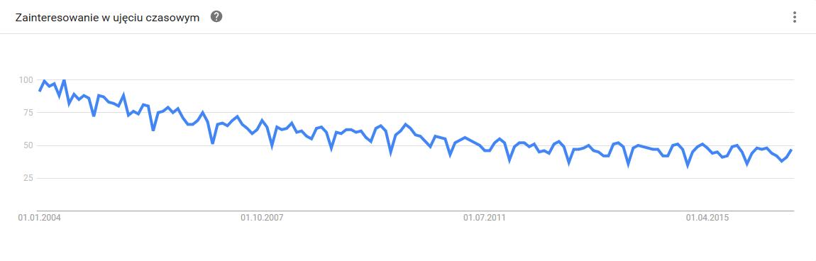 Ilość wyszukiwani słowa mentoring w latach 2004-2016