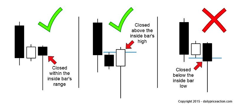 pin-bar-inside-bar-combo-setups