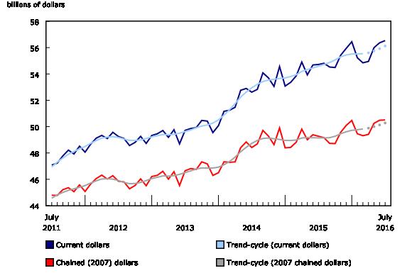 Sprzedaż hurtowa w lipcu. Źródło: Statistics Canada