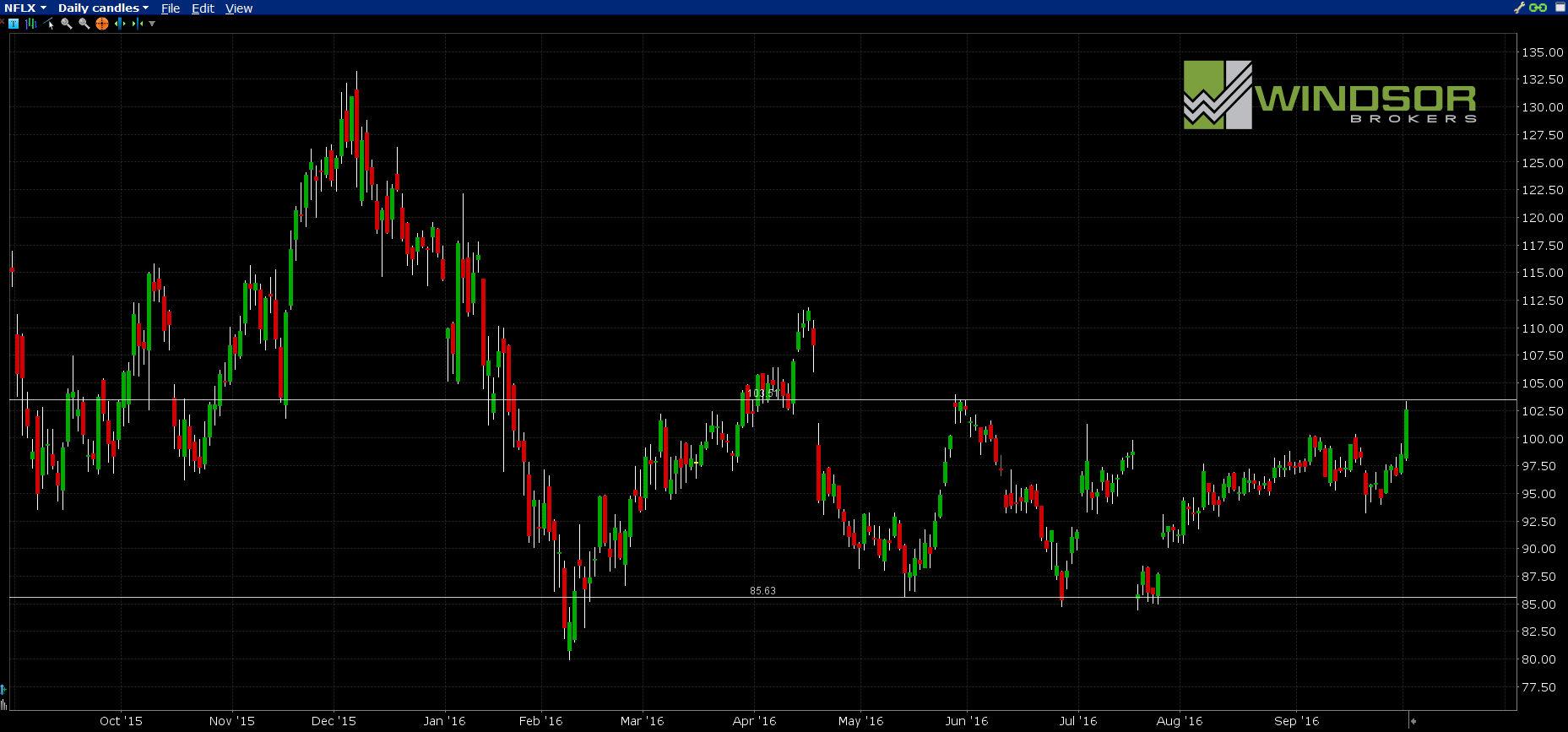 Wykres spółki NETFLIX dla interwału D1. All Markets Online.