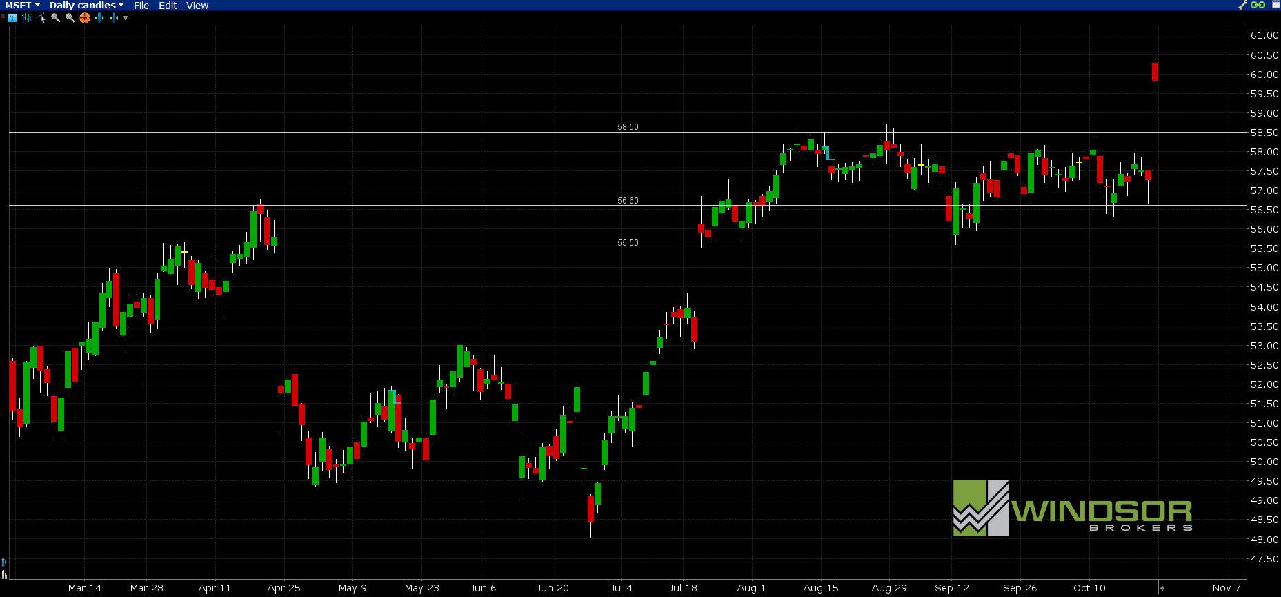 Wykres Microsoft dla interwału D1. All Markets Online.