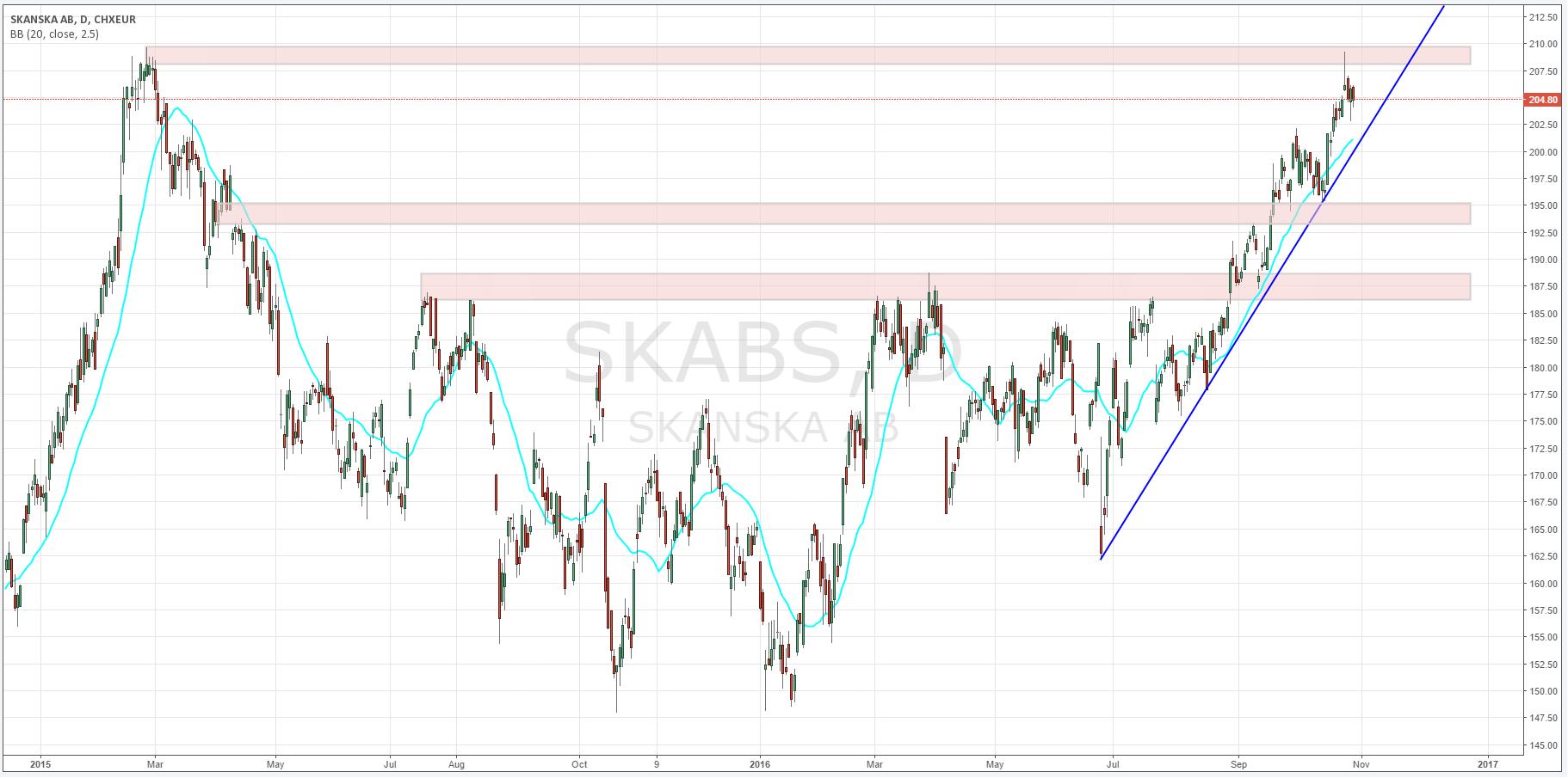 Wykres dzienny cen akcji SKANSKA AB | www.tradingview.com