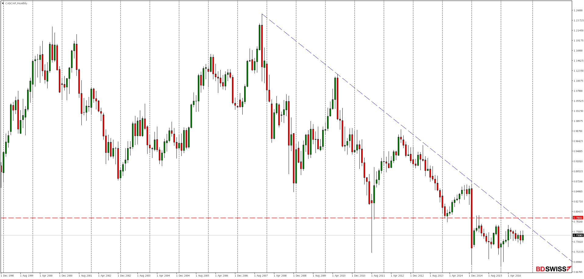 CADCHF Monthly