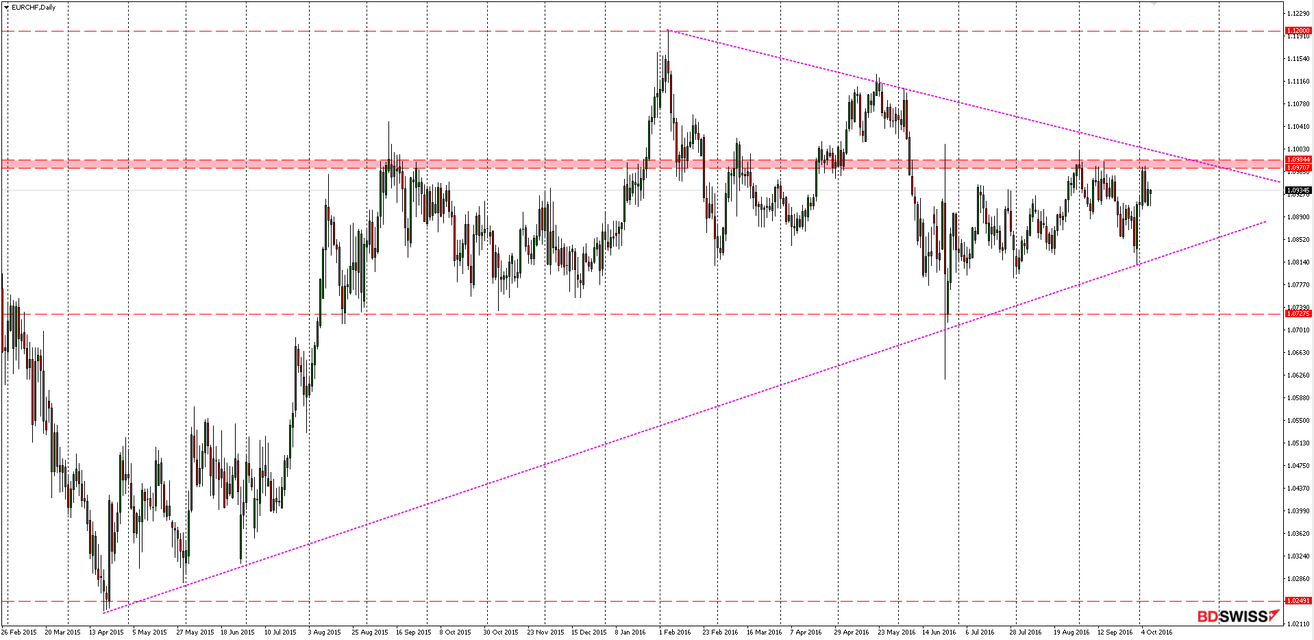 EURCHF Daily