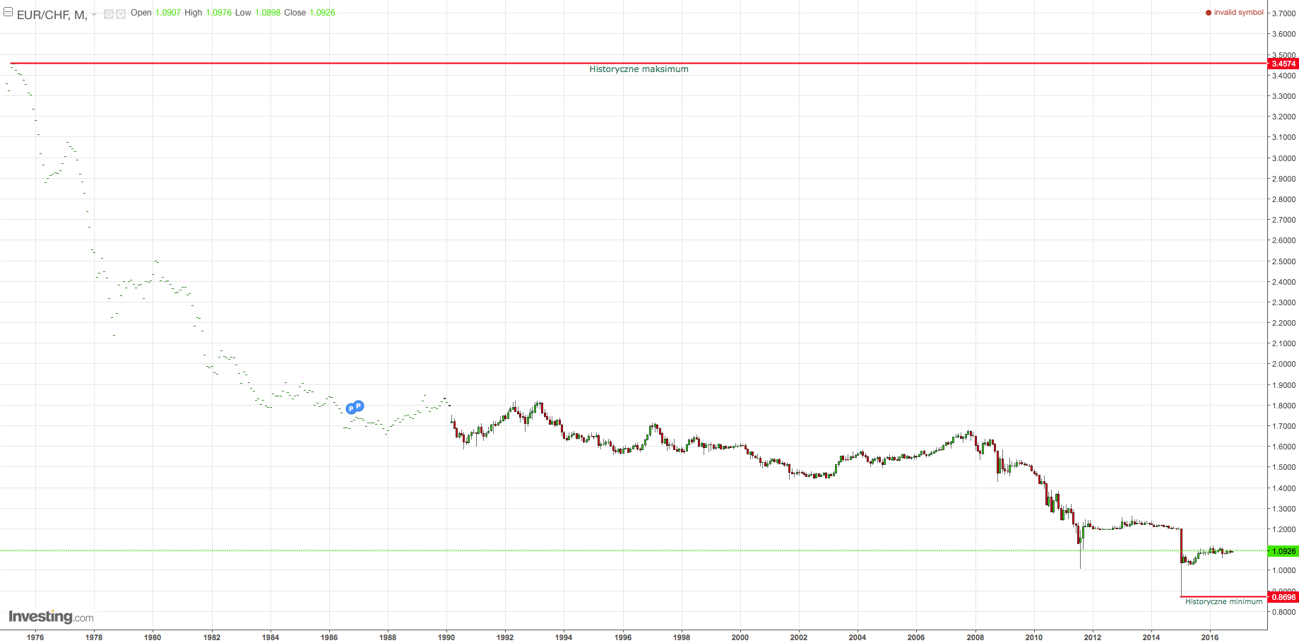 EURCHF Monthly