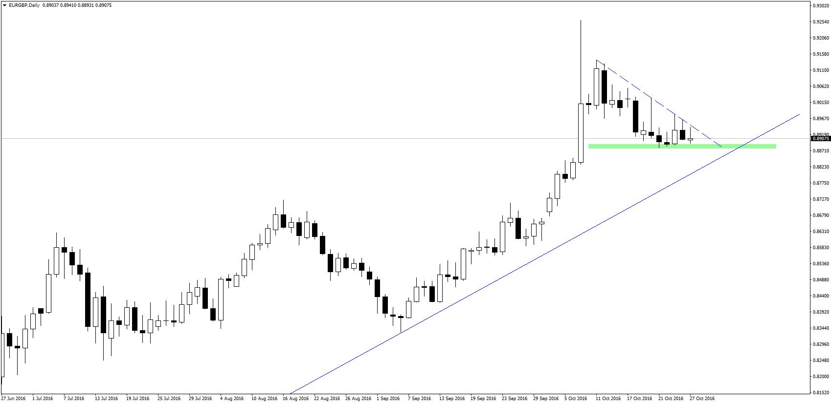 EUR/GBP w klasycznej formacji trójkąta, choć analitycy Lloyds Bank twierdzą, że sytuacja ta może się utrzymać na dłużej.