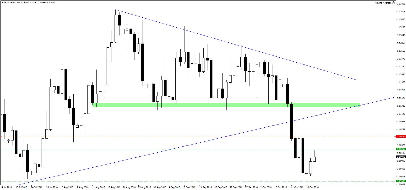 Czy nie za późno? Analitycy Credit Suisse rekomendują sprzedaż EUR/USD z okolic 1,1028