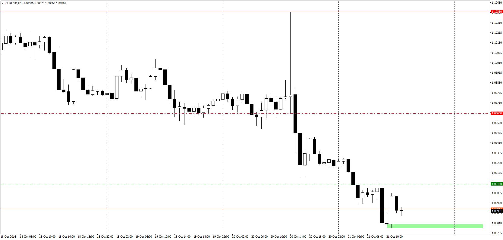 Credit Suisse wchodzi w shorty po wczorajszym rollercoasterze na EUR/USD. Najbliższe wsparcie - już w okolicy 1,0876!