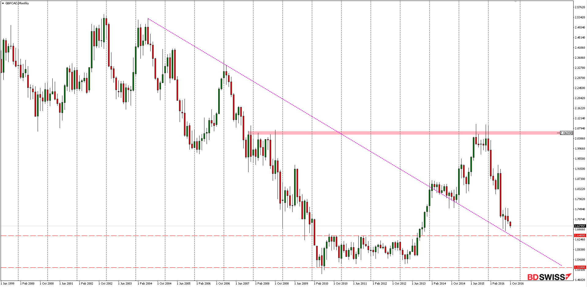 GBPCAD Monthly