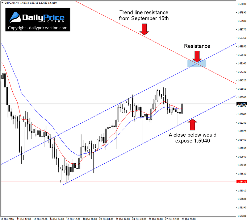 gbpcad-ascending-channel