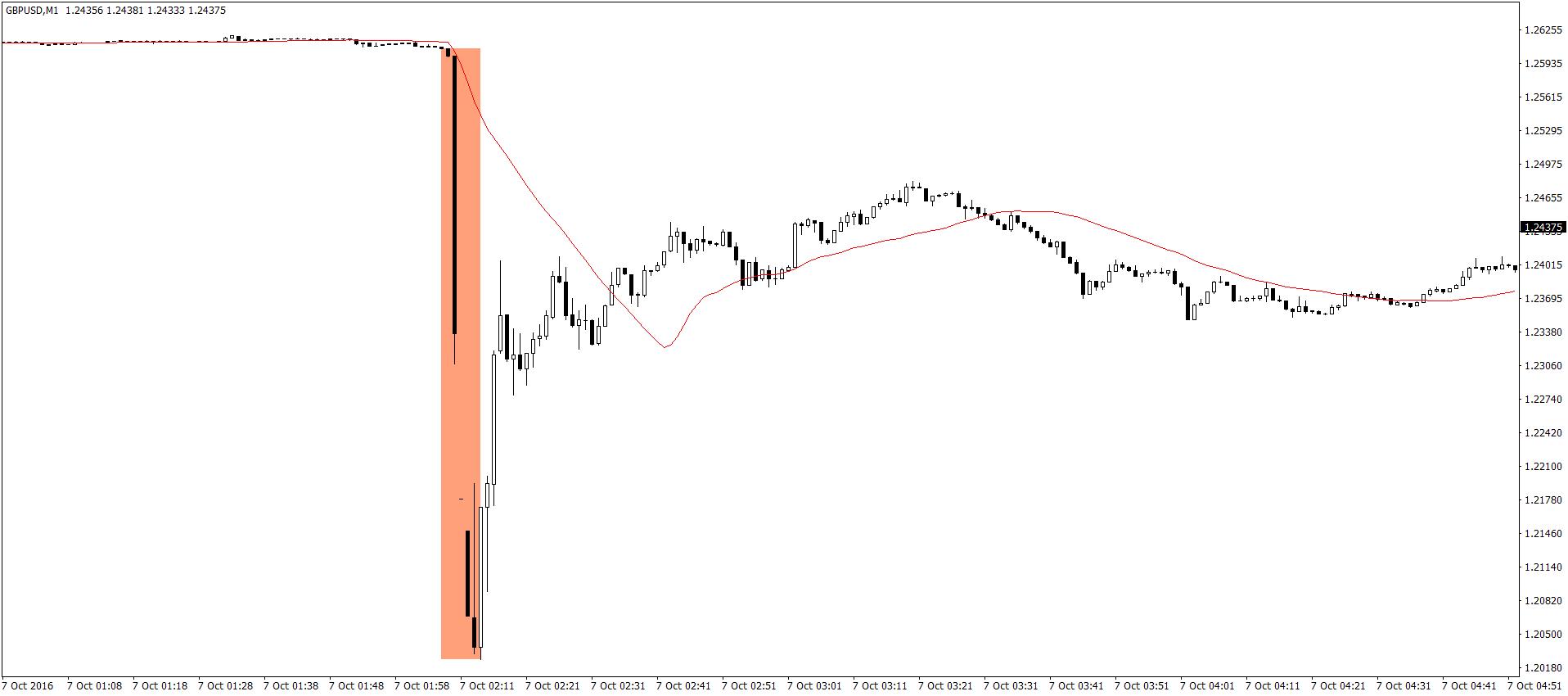 GBP/USD M1