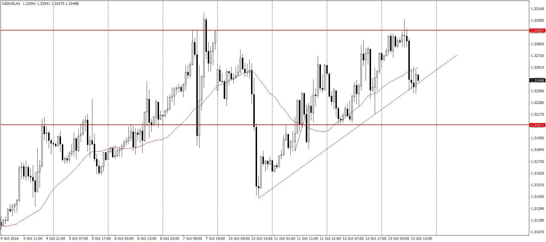 USD/CAD H1