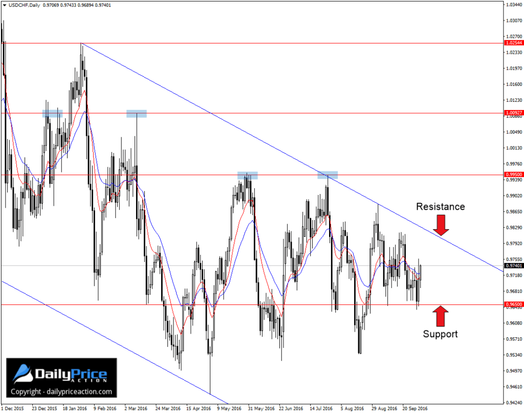 usdchf-descending-channel-1024x809