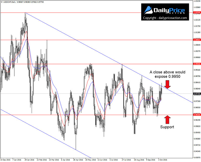 usdchf-descending-channel-2
