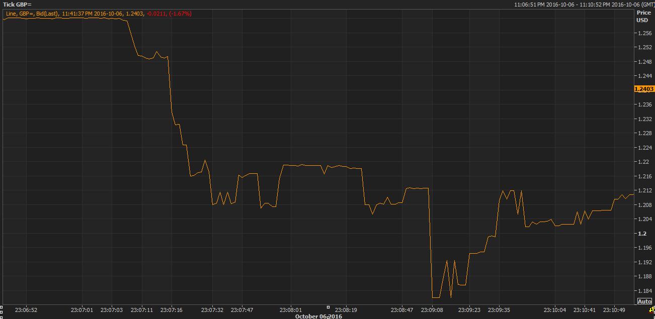 Flash-crash GBP/USD – jak wyglądało to na wykresie tickowym? Źródło: ForexLive